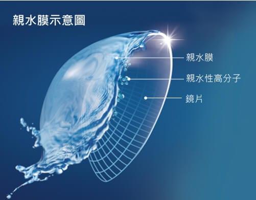 miacare DELiGHT Silicone Hydrogel 1 Day_info2