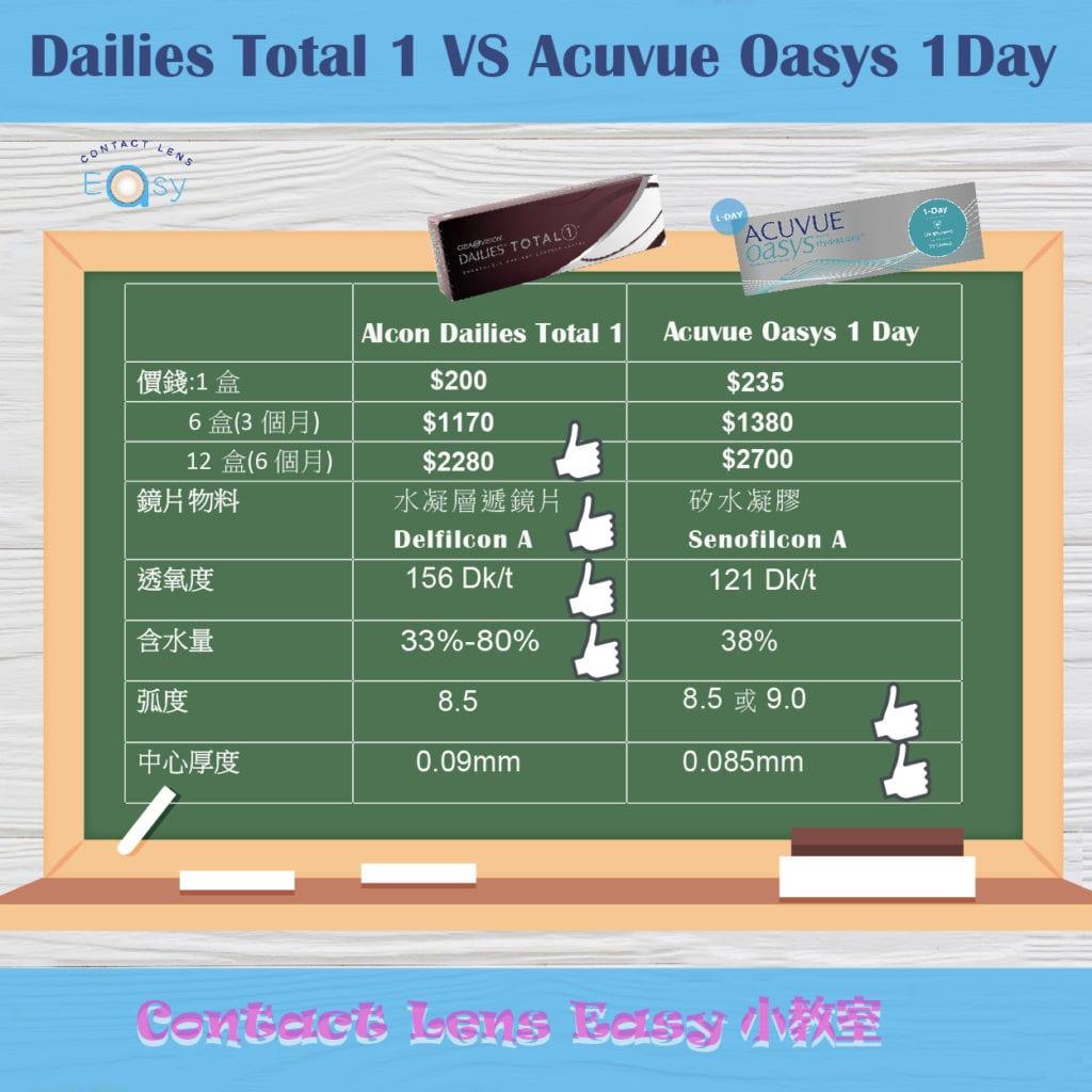 最強1-day-日戴隱形眼鏡大比拼_info1