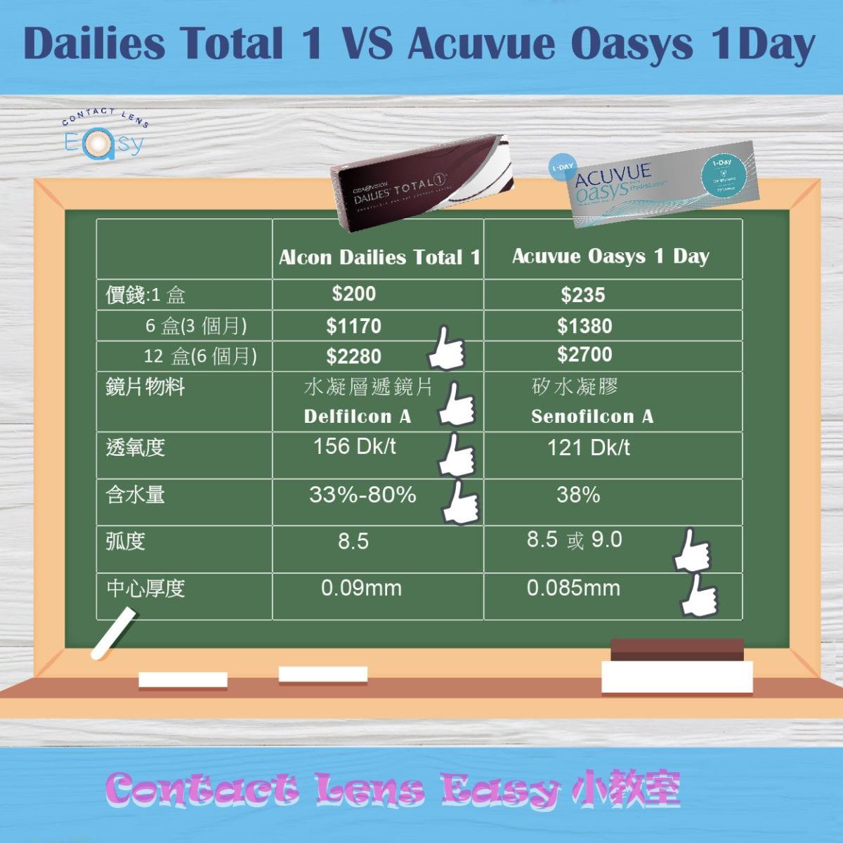 最強1 Day Con係邊隻? Acuvue Oasys 1 Day同 Alcon Dailies Total 1大比拼