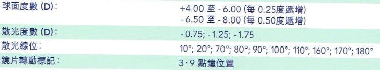 Dailies AquaComfort Plus Toric (散光)_info2